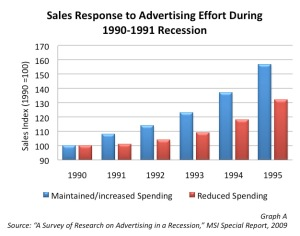salesresponse_chart